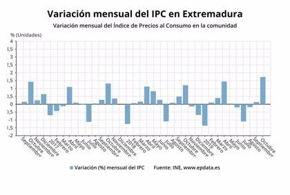 Los precios suben en Extremadura un 1,7% en octubre