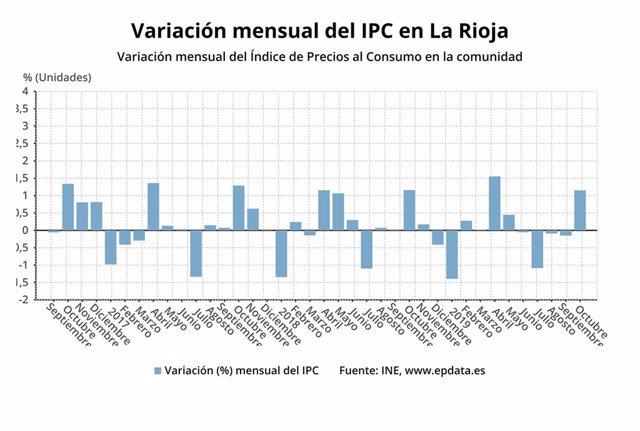 Los precios subieron un 1,1 por ciento en octubre en La Rioja, una décima por encima de la media nacional, según los datos del INE.