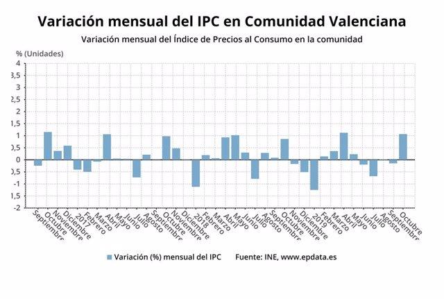 Variació mensual de l'IPC a l'octubre a la Comunitat Valenciana