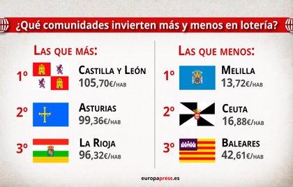 Cada español gastará 68,48 euros de media en lotería para el Sorteo de Navidad este 2019, casi un euro más