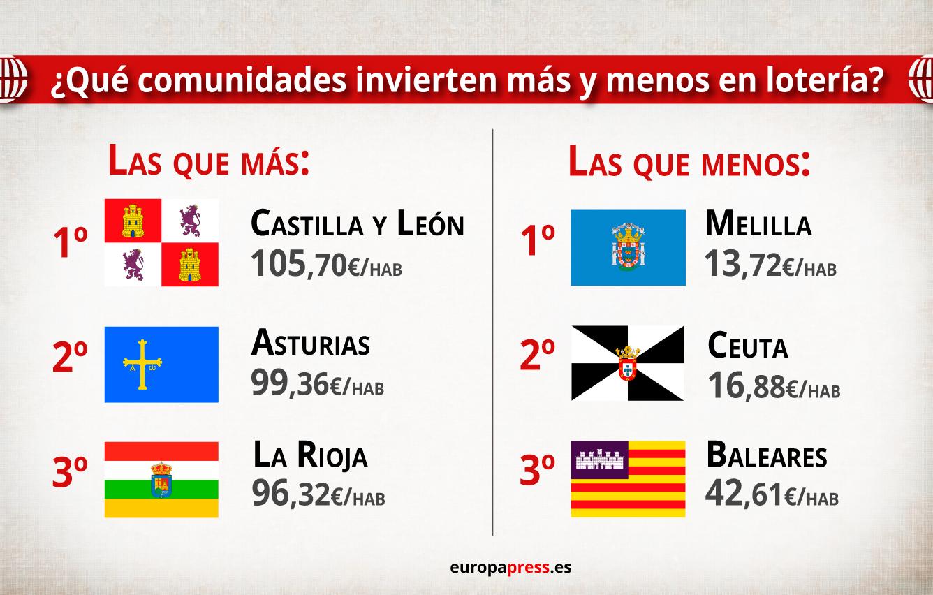 Los españoles que más y menos gastan en Lotería de Navidad