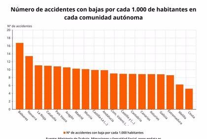 Un total de 507 personas fallecieron en accidente laboral hasta septiembre, un 0,8% menos que en 2018