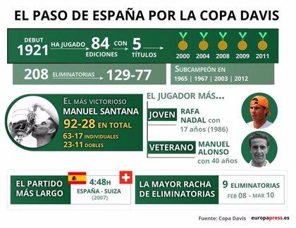 Tenis.-EpData.- La Copa Davis, en infografías, gráficos y datos
