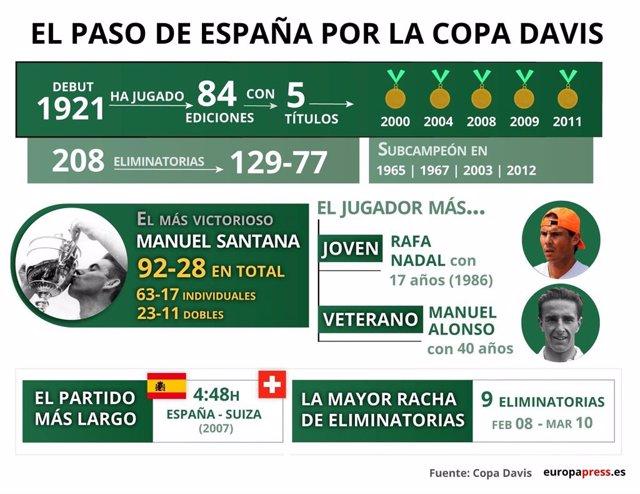 EpData.- La Copa Davis, en infografías, gráficos y datos