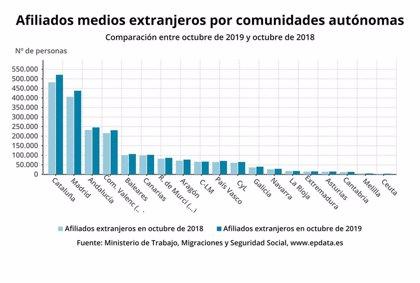 La Seguridad Social gana 59 afiliados extranjeros en octubre en Galicia, un 0,15%