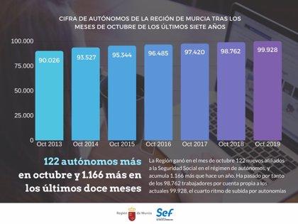 La Región de Murcia, cuarta comunidad que más empleo autónomo crea