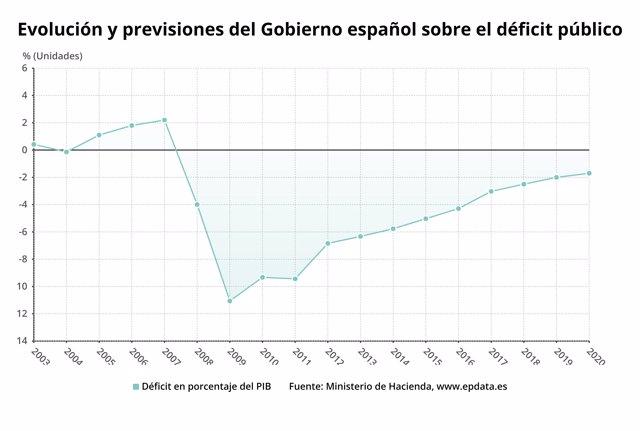 Evolución del déficit público y previsiones del Gobierno para 2019 y 2020
