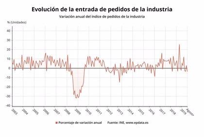 Las ventas de la industria aumentan un 0,4% en septiembre y los pedidos un 1,9% en la Región de Murcia