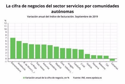 Sube un 1,0% la facturación del sector servicios en septiembre