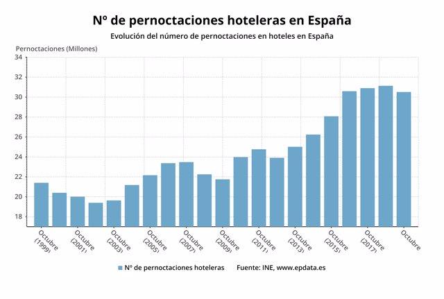 Número de pernoctaciones hoteleras en meses comparables, octubre 2019