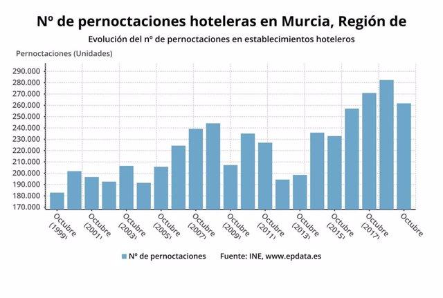 Los hoteles de la Región de Murcia computan en octubre un