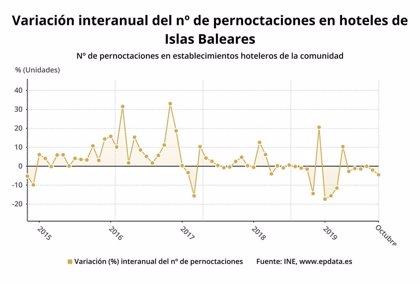 Las pernoctaciones hoteleras caen un 4,5% en Baleares en octubre, hasta los 5,8 millones