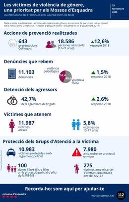Xifres de violència masclista dels Mossos d'Esquadra 2019.
