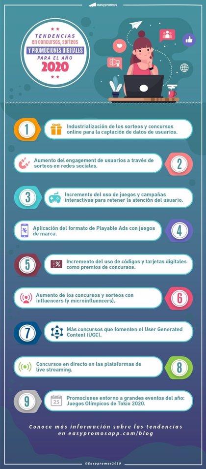 Easypromos pronostica las 9 tendencias para 2020 en promociones digitales y campañas interactivas