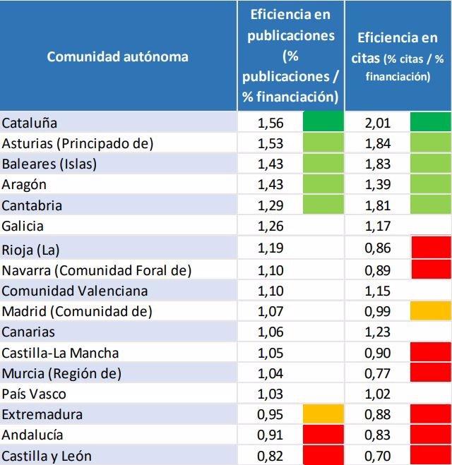 Tabla del índice de eficiencia de publicaciones científicas por CCAA.