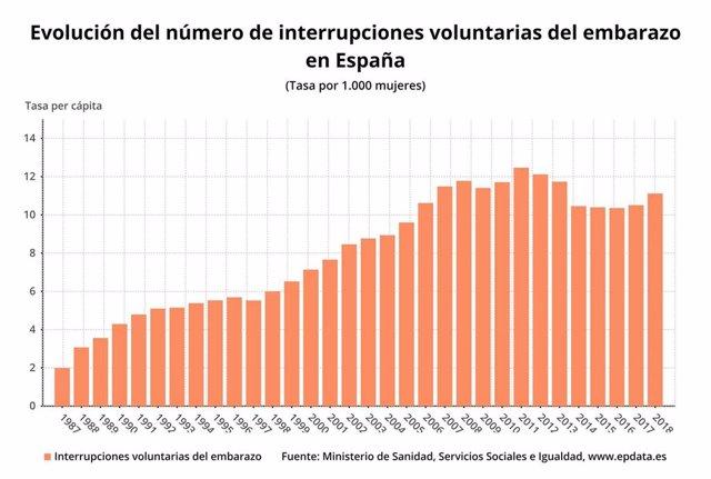 Número de interrupciones voluntarias del embarazo 1987-2018