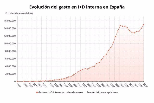 Evolución del gasto en I+D interna hasta 2018 (INE)