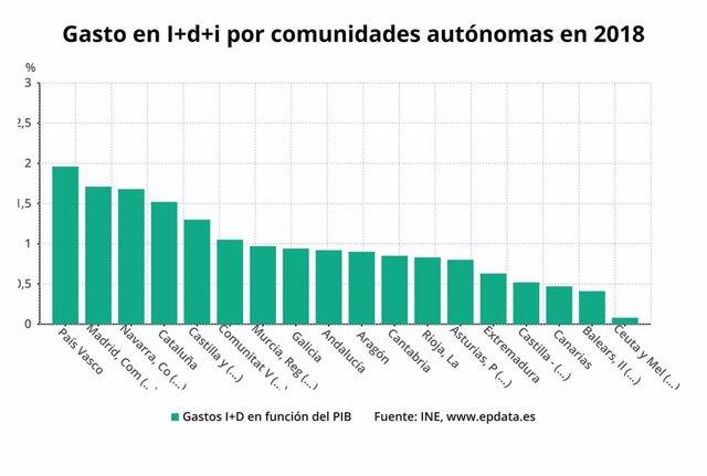 Gasto en I+D por comunidades autónomas en 2018.