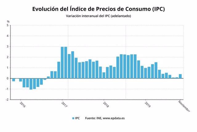 Variación anual del IPC hasta noviembre de 2019 (INE)