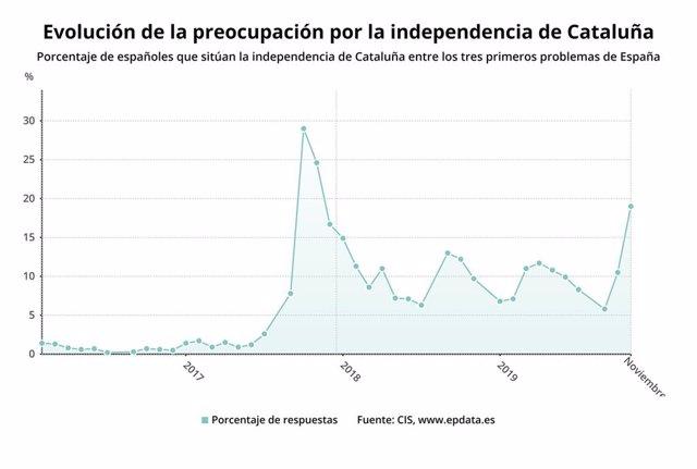 Evolución de la preocupación por la independencia de Cataluña