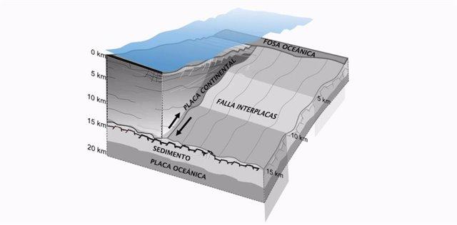 Variaciones en la rigidez de rocas explican tsunamis extraordinarios