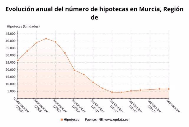 Evolución anual del número de hipotecas en Murcia en seotiembre 2019