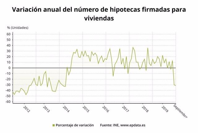 Variación anual del número de hipotecas constituidas sobre viviendas hasta septiembre de 2019 (INE)
