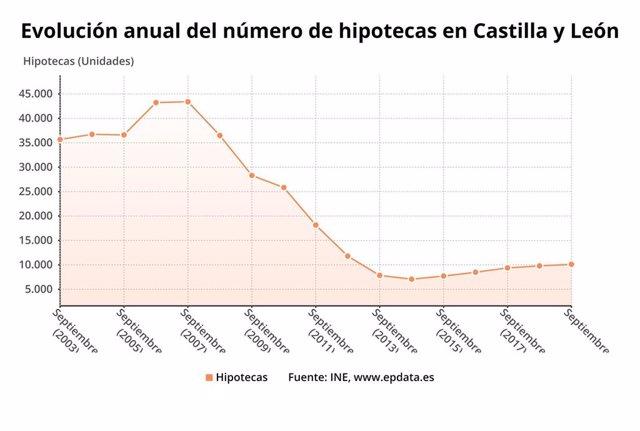 Gráfico de elaboración propia sobre la evolución de las hipotecas en septiembre