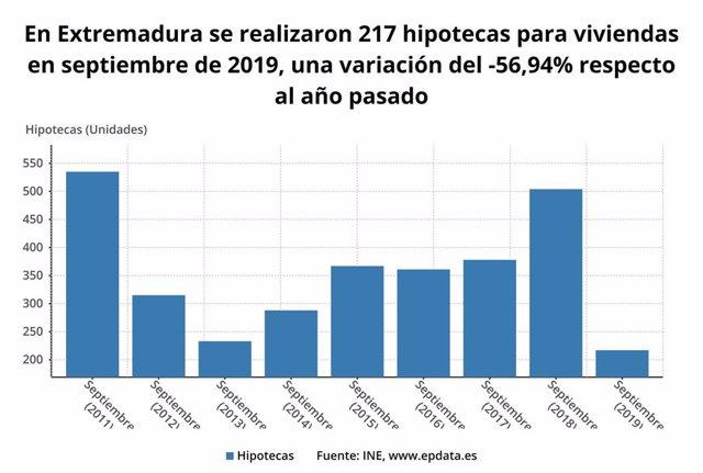 Evolución de las hipotecas sobre viviendas en septiembre en Extremadura