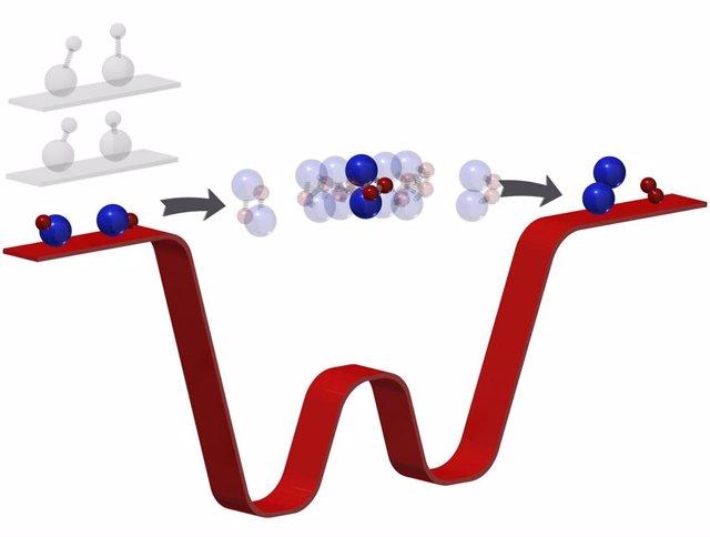 Esquema de reacción química según el nuevo experimento de observación