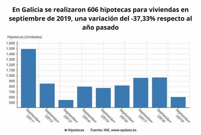 Hipotecas en septiembre en Galicia