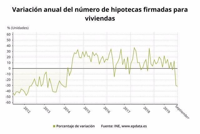 Variació anual del nombre d'hipoteques constituïdes sobre habitatges fins el setembre del 2019 (INE)