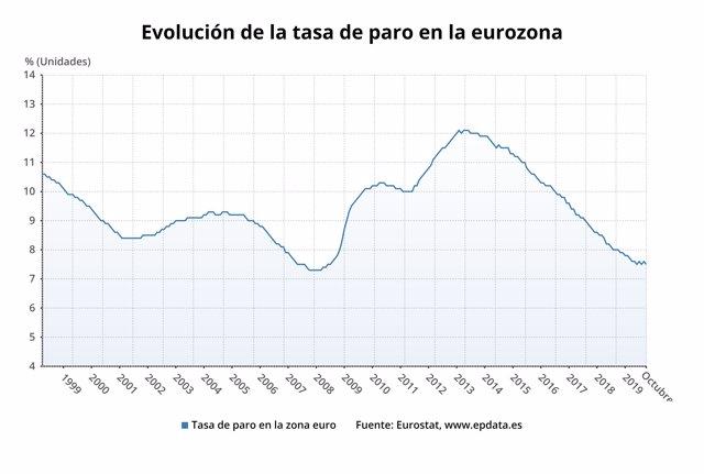 Evolución de la tasa de paro en la eurozona