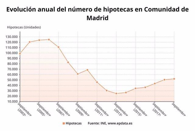 Evolución de las hipotecas sobre vivienda en la Comunidad de Madrid a septiembre de 2019.