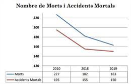 Gràfic que mostra l'evolució de la xifra de morts i accidents mortals a les carreteres catalanes.