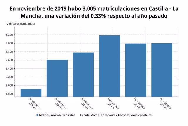 Evolución de las matriculaciones de vehículos en Castilla-La Mancha