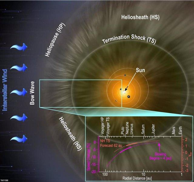 Mediciones del viento solar con la misión New Horizons