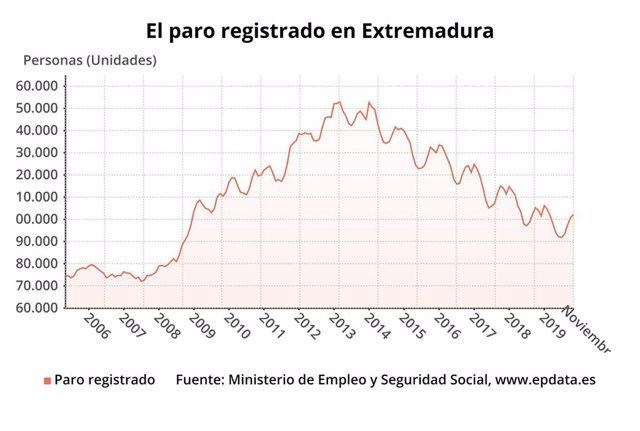 Gráfico sobre evolución del paro registrado en Extremadura