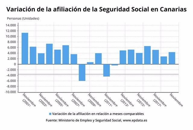 Afiliación a la Seguridad Social en Canarias en noviembre