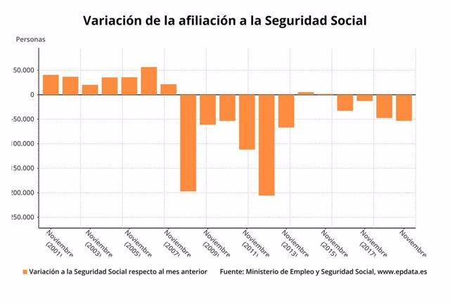 Variación mensual de los afiliados medios a la Seguridad Social