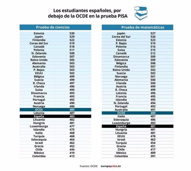 Gráfico con el resultado de los estudiantes españoles en la prueba PISA en ciencia y matemáticas