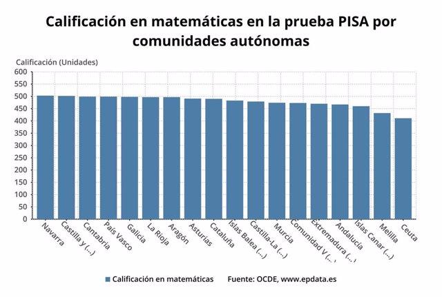 Calificación en matemáticas en Pisa 2018