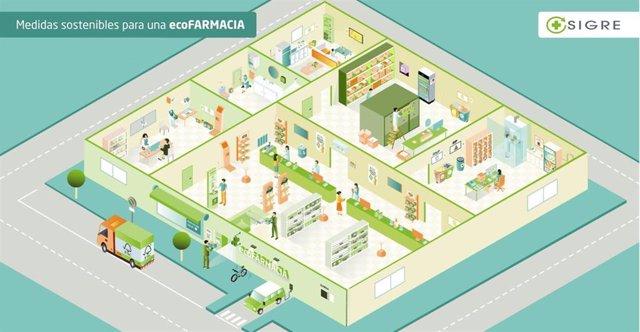 Vista general de la ecoFARMACIA.