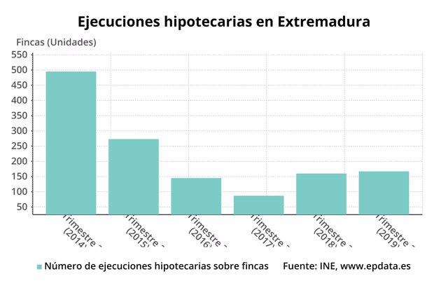 Gráfico sobre ejecuciones hipotecarias en Extremadura
