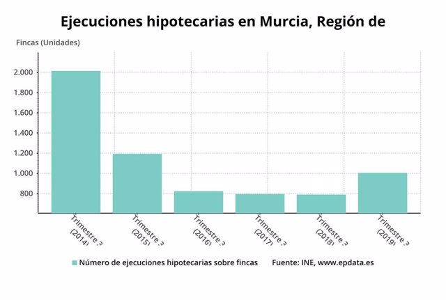 Ejecuciones hipotecarias en Murcia en el trimestre 3 de 2019, según datos del INE