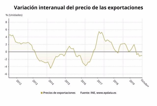 Variación anual de los precios de exportaciones de la industria, octubre 2019 (INE)