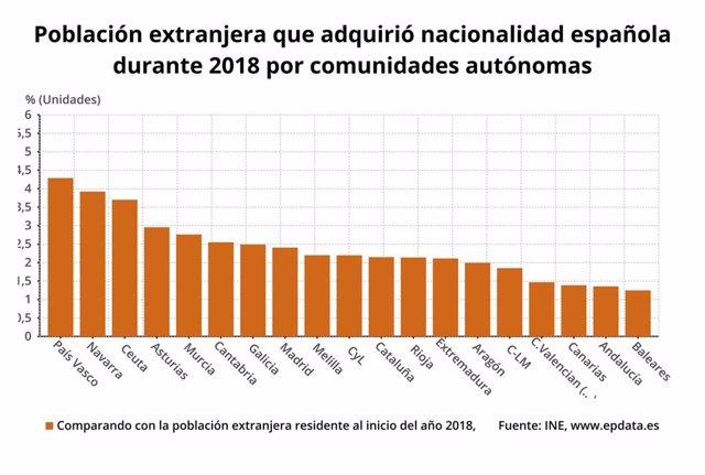 Población extranjera que adquiere nacionalidad española según comunidad autónoma