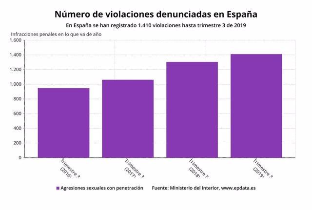 Nñumero de violaciones denunciadas en España