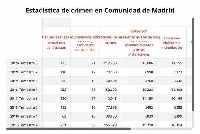 Estadística de la criminalidad en la Comunidad de Madrid.