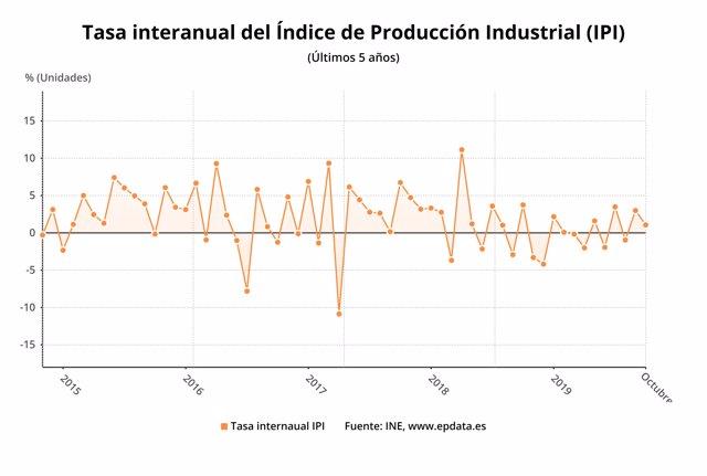 Variación anual del índice de producción industrial hasta octubre de 2019 (INE)